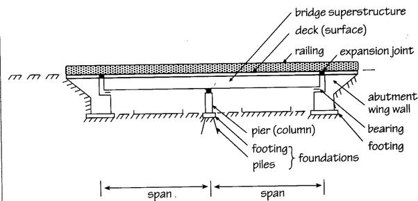 girder bridge diagram online schematic diagram u2022 rh muscle pharma co t beam bridge diagram Suspension Bridge Diagram