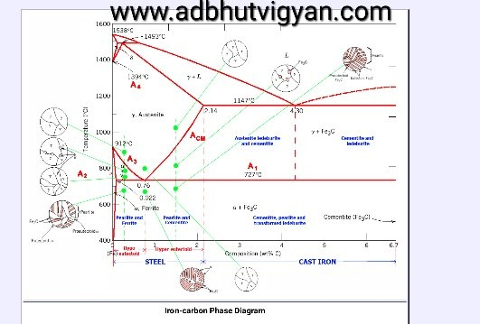 What Is The Difference Between An Iron Carbon And A Phase Diagram
