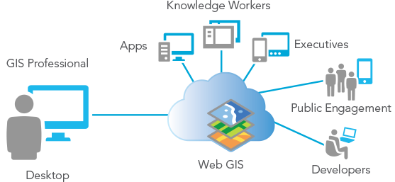 What is the difference between desktop, web and server GIS