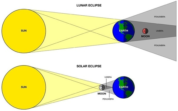 What are the causes of a lunar eclipse quora because the moon orbits the earth and the earth orbits the sun all in roughly the same plane and from time to time they line up its really that simple ccuart Image collections