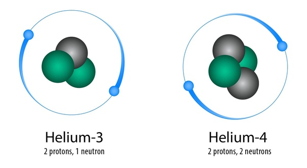 What happens if you take away neutrons from an atoms