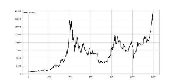 cum să investești în bitcoin în san franciso