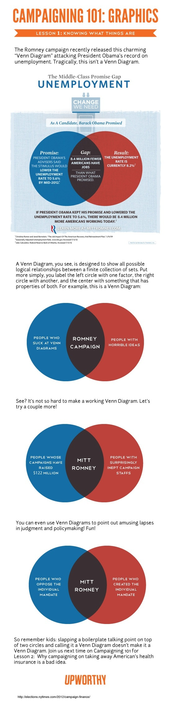What are the best venn diagrams quora mitt romney politicians campaign team made a venn diagram my team at upworthy decided it would be best to help his team learn some stuff pooptronica