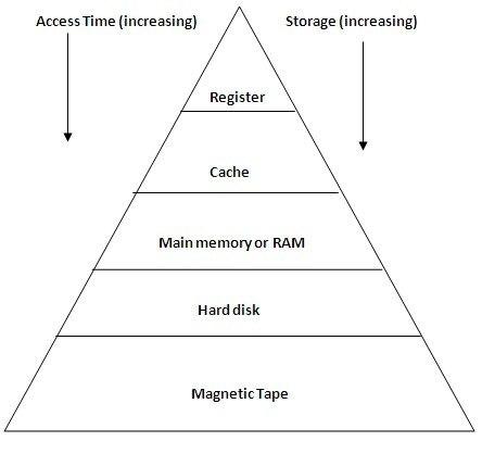 main qimg 9fed1764126687d17348ac6b4a39a0de c what is memory hierarchy? quora
