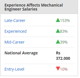 How Much Is The Maximum Salary That A Mechanical Engineer