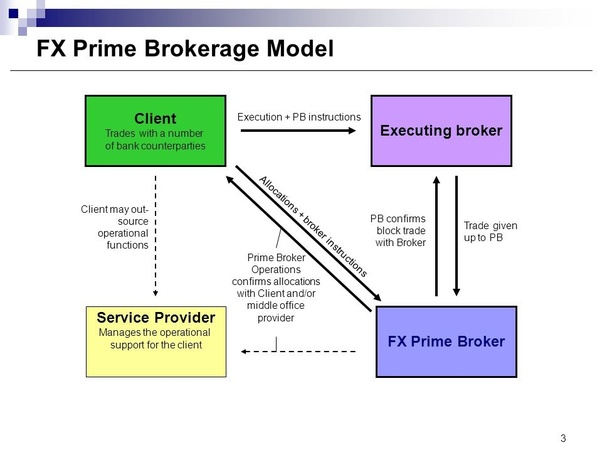 Forex prime brokers