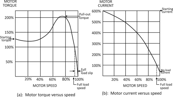 motor voltage and current relationship