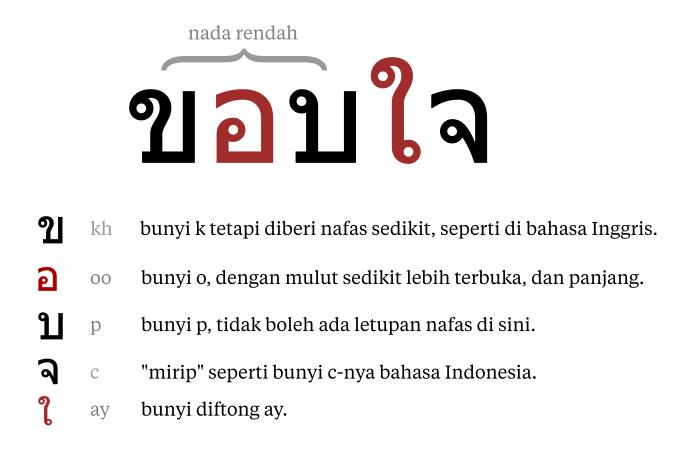 Bagaimana Caramu Mengucapkan Terima Kasih Dalam Bahasa Thailand Quora