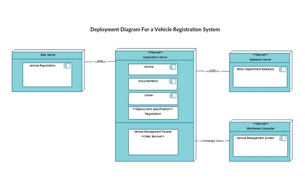What is an architectural block diagram quora you can check out our deployment diagram templates which has few more example that you can quickly edit and create your own deployment diagram ccuart Image collections