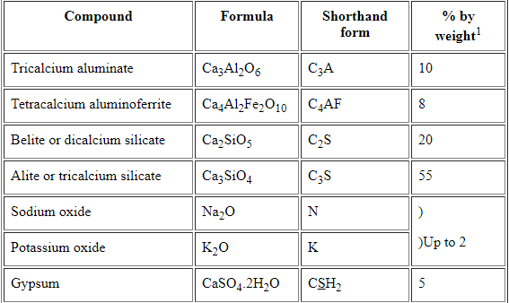 What is the chemical formula of cement quora chemical composition of clinker the cement clinker formed has the following typical composition thecheapjerseys Images
