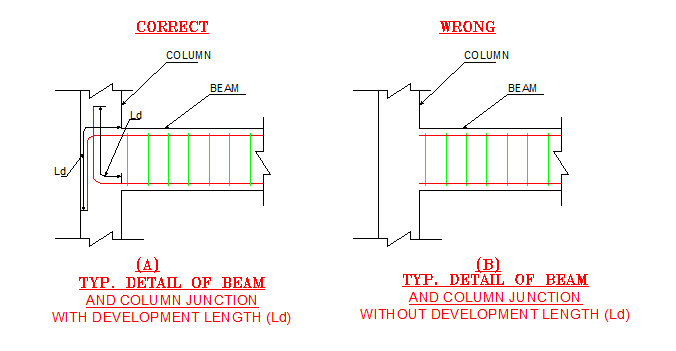 How to calculate development length of bar in beam - Quora