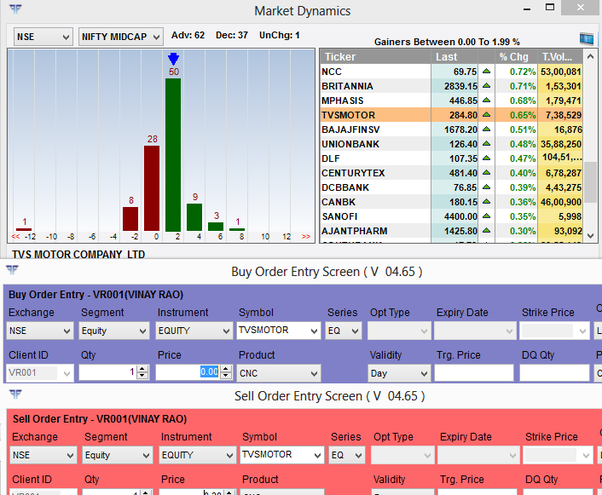 Real time charts for binary options
