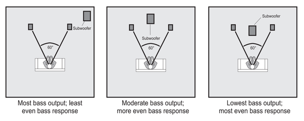 Why Is The Bass Much Louder If You Place The Subwoofer In