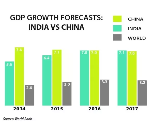a gdp comparison of india and china Measured on a purchasing power parity (ppp) basis that adjusts for price differences, china in 2016 stood as the largest economy in the world, surpassing the us in 2014 for the first time in modern history china became the world's largest exporter in 2010, and the largest trading nation in 2013.