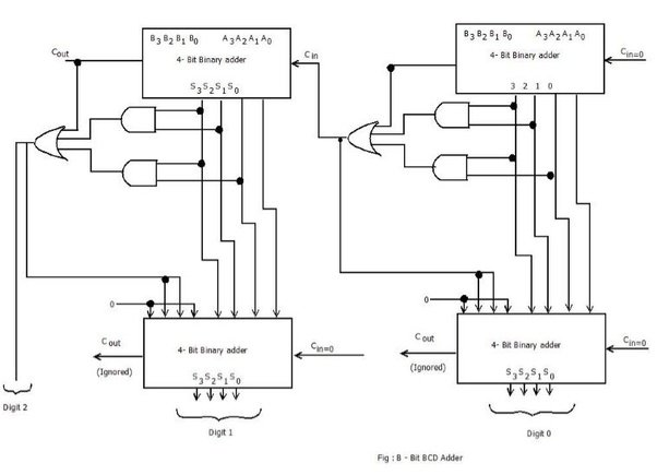why is an oscillator integrated into a cpu and why is