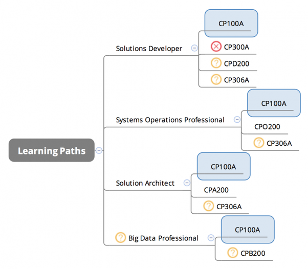 How to prepare for googles data engineer certification exam quora the solutions developer learning path focuses on developing cloud solutions on gcp a systems operations professional is more interested in the fandeluxe Choice Image