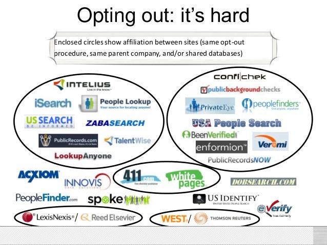 Where do sites like PeekYou, BeenVerified, Spokeo