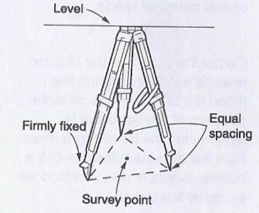 why does a tripod which is used in land surveying have three legs and not two or four