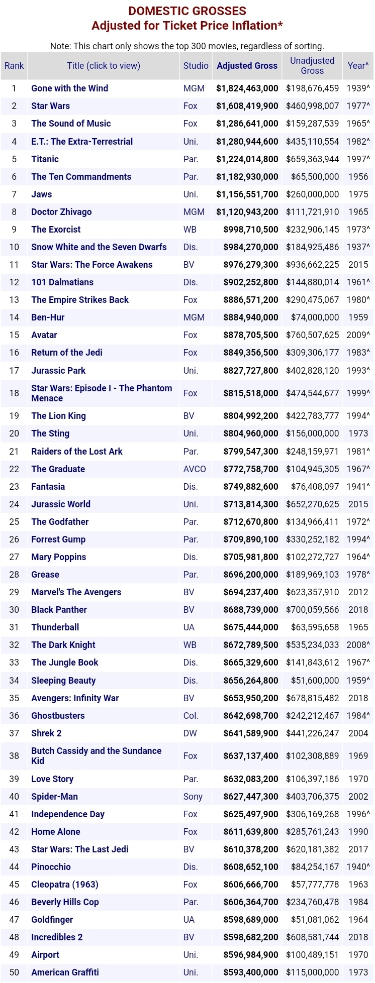 What were Disney's biggest hits? I for sure knew Frozen was