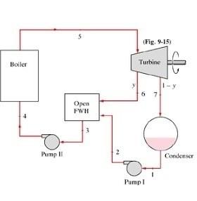 What Is Feed Water In Regeneration Of Steam In Regenerative Rankine