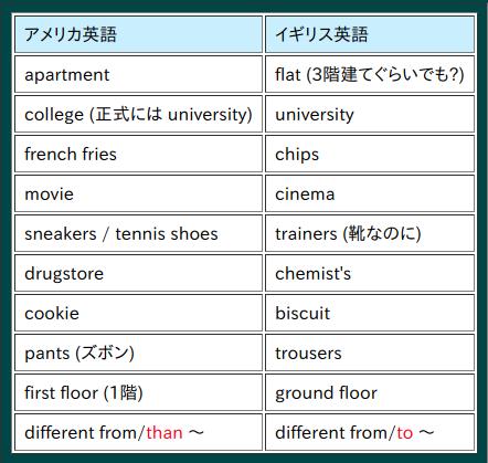 アメリカ英語とイギリス英語の混在は問題になることなのでしょうか ...