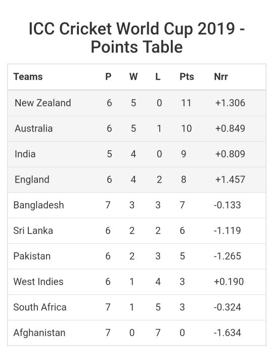 Where Is The Icc World Cup 2019 Points Table Quora