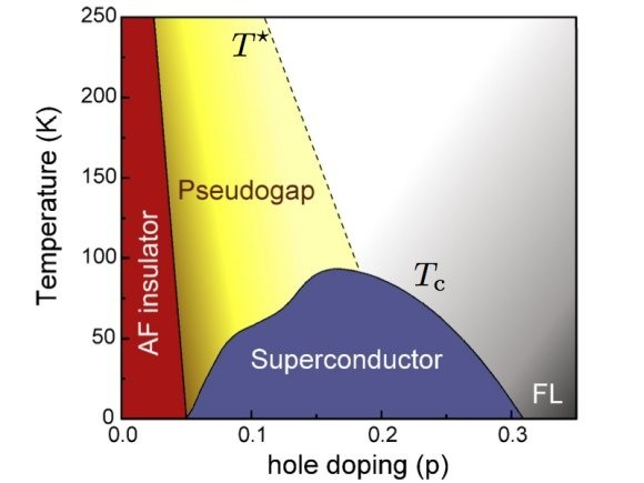 What Is An Explanation Of All The Phases In The Superconductivity Phase Diagram