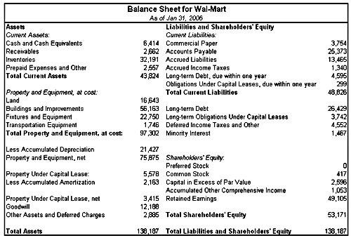 Balance sheet definition & examples (assets = liabilities + equity).