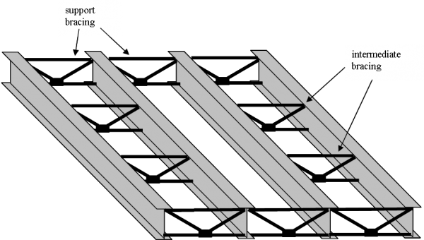 What Is A Laterally Supported Beam Quora