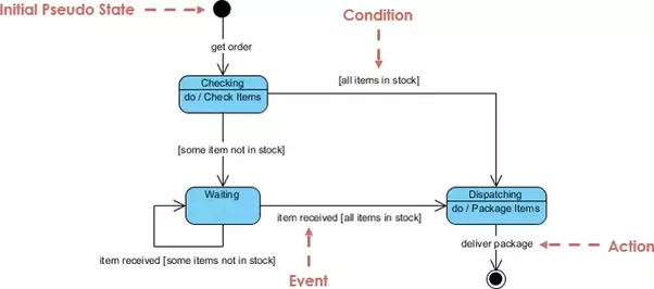 What is the difference between an activity and a statechart diagram state machines give us the means to control decisions and each state is like a mode of operation for the object which behaves differently depending on its ccuart Choice Image