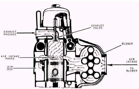 gm bus engine diagram auto electrical wiring diagram u2022 rh 6weeks co uk