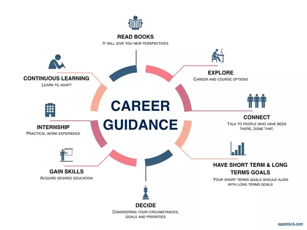 how to build my career path
