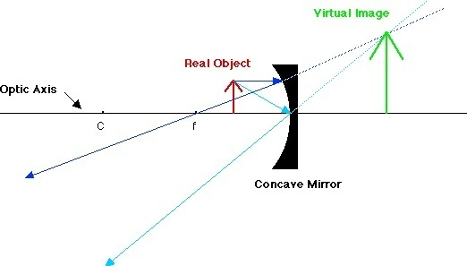 can concave mirror form a virtual image
