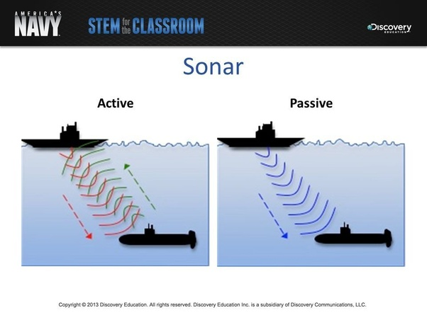 Sonar – Discovery of Sound in the Sea
