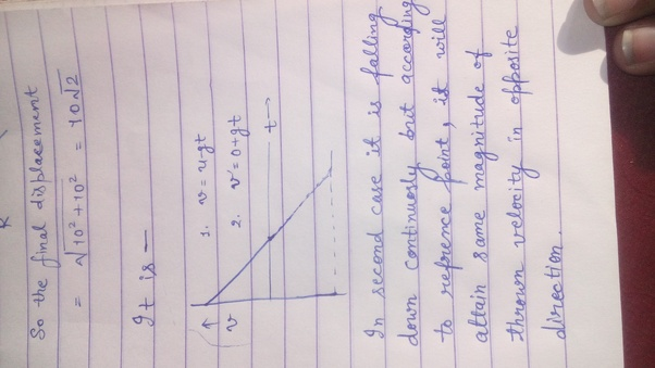 What is the velocity - time graph of a body thrown vertically up