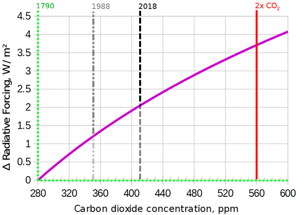 Carbon dating Kreasjonisme argument dating en vampyr Sims 3