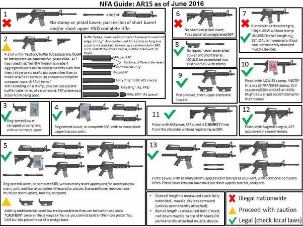 What's the real difference between an SBR AR 15 and an AR15