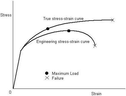 where does true stress strain curve deviate from engineering stress rh quora com true stress strain curves true stress strain curves for polycrystalline materials