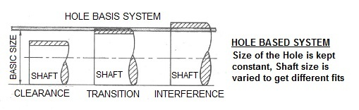 What is fit, clearance and interface in mechanical