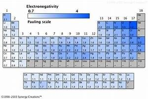 your question is about electro positivity which is the opposite effect so just read the colors in the table in the reverse meaning ie - Periodic Table As Characters