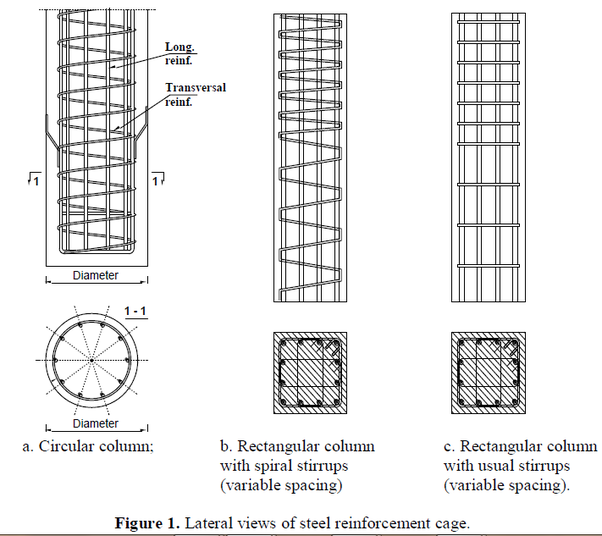 For column reinforcements why is helical reinforcement