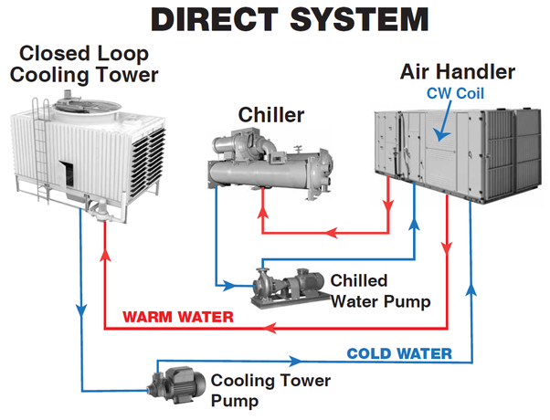 How Do Cooling Towers Work Quora