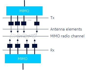 what is mimo technology quora rh quora com