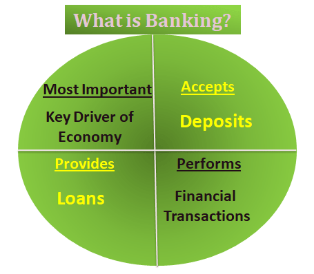 What is the difference between banking and a bank? - Quora