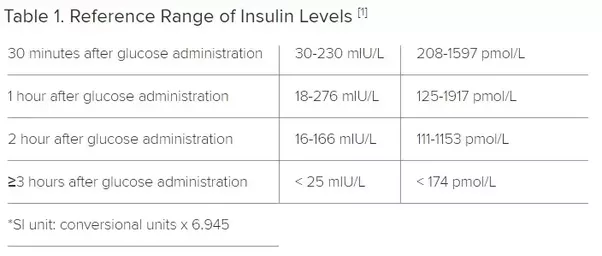 How to explain fasting insulin level 2 5 glucose 94 hba1c 6 1 is