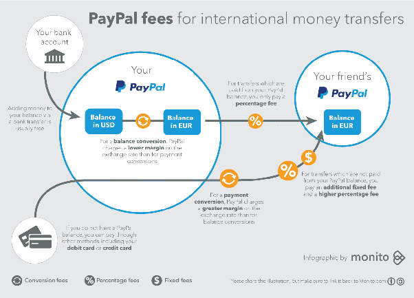 which is better for international money transfers paypal square rh quora com Make Money Overseas One Doller Money Overseas