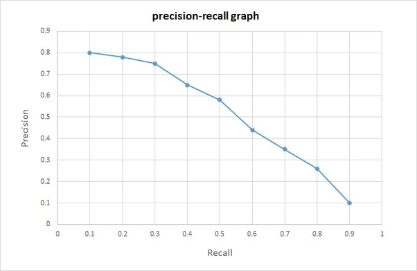 How to improve Precision Recall AUC under Imbalanced