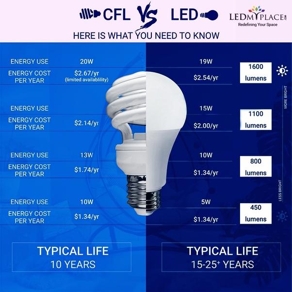 Disadvantages Of Led Are LightsQuora What The I7v6gybYf
