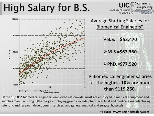 What Degree Should A Biomedical Engineer Get To Find A Good Paying