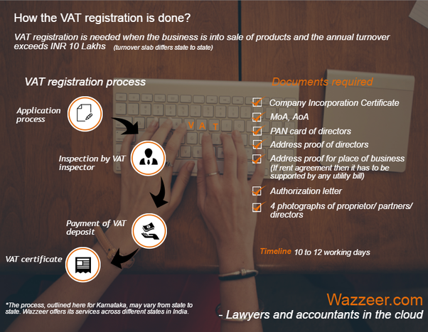 How is sales tax and vat calculated for e commerce in india what to fill vat registration form onlineoffline after submission the place of business is inspected by authorities the forms are processed after payment spiritdancerdesigns Gallery